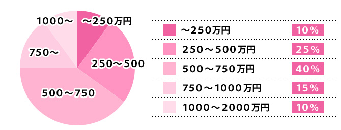 ラブリノベーションお客様のご契約価格帯グラフ