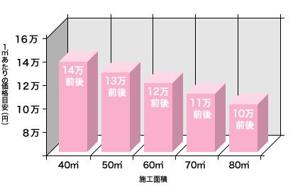 ラブリノベーション価格の平均目安グラフ